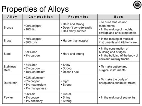 bolo and their uses bolo alloys