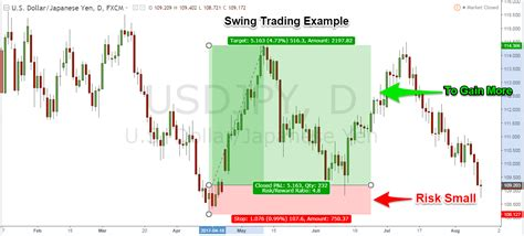 swing trade swing trading strategies that work