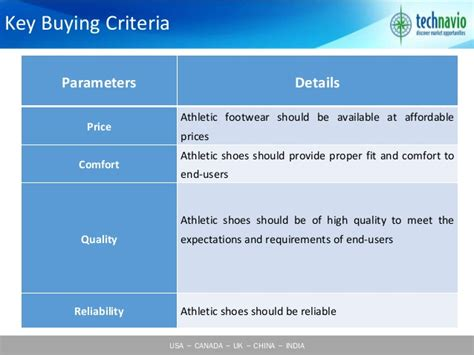 athletic shoes market athletic footwear market in the us 2015 2019