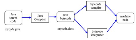 pattern compile java performance compilation what does javac exe do when compile a java