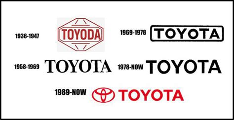 change at toyota why did toyota change its name from toyoda