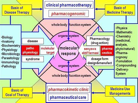 Pengantar Ilmu Penyakit Tumbuhan farmakologi diii kebidanan konsep farmakologi dan