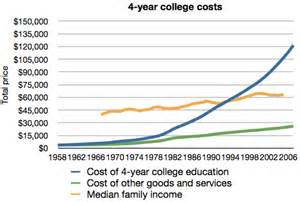 Image result for college tuition prices nflation