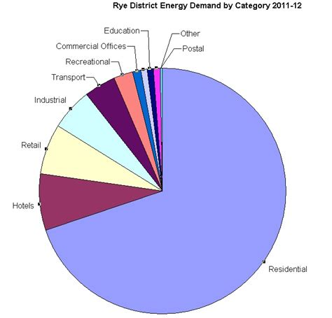 How Much Power Does A L Use by How Much Energy Do We Use And Who Uses It Transition Rye