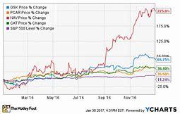 Image result for osk stock
