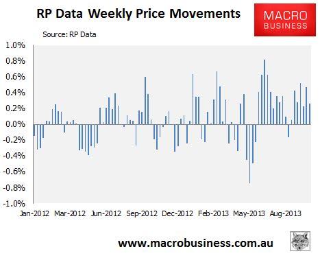 weekly rp data australian house price update macrobusiness