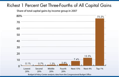 washington state proposes 35000 cap on sales tax richest 1 percent get 75 percent of all capital gains