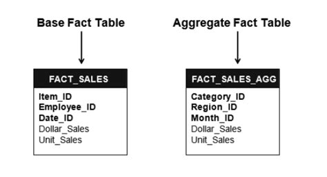 aggregate tables in data warehouse exles microstrategy physical schema components