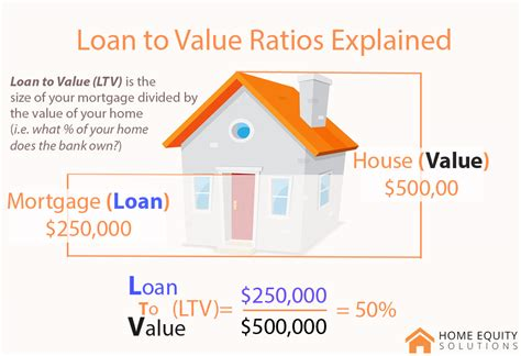 home equity loan ltv home review