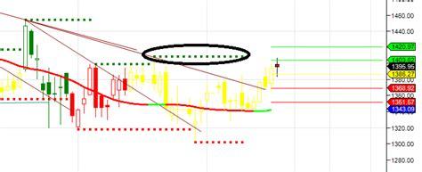 gann positional swing calculator acc bharti airtel and ibr gann swing point analysis