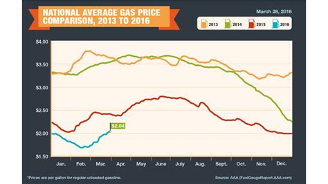 average u s gas prices above 2 after climbing for 21