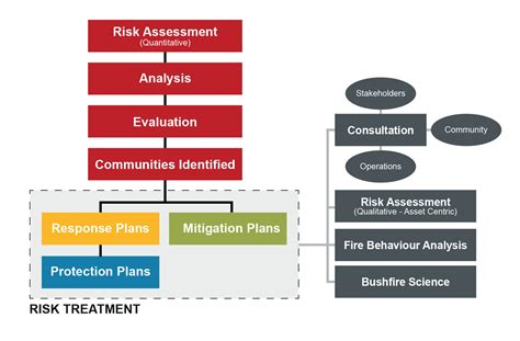 process flowchart fire fighting and fire protection tasmania fire service