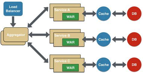 design pattern service microservice design patterns