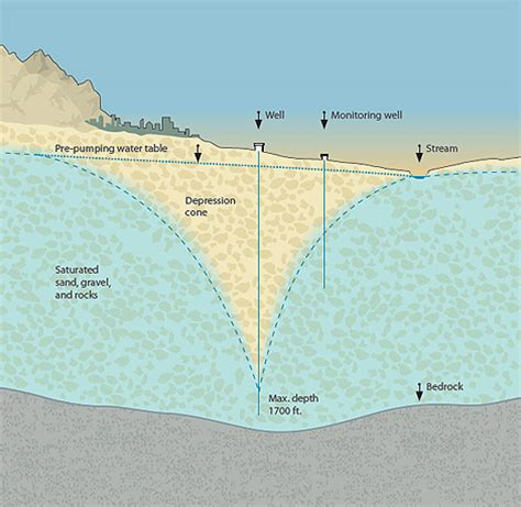 nevada water table depth las vegas tries to prevent a water shortage