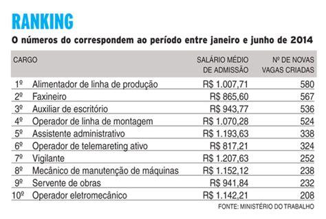 salario das profissoes 2016 veja os sal 225 rios das 10 profiss 245 es que mais abriram novas