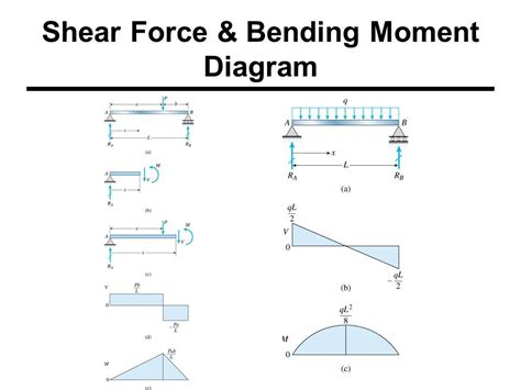 bending moment diagrams shear bending moments engineering