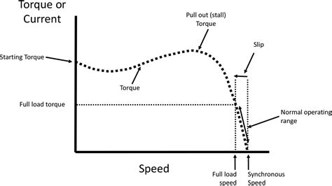 induction motor torque speed characteristics what is a variable frequency drive part 1 iknow variable frequency drives