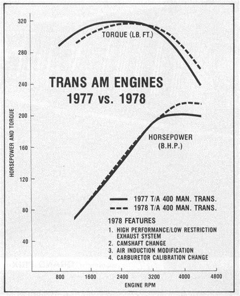 1981 trans am engine wiring diagram wiring diagram schemes