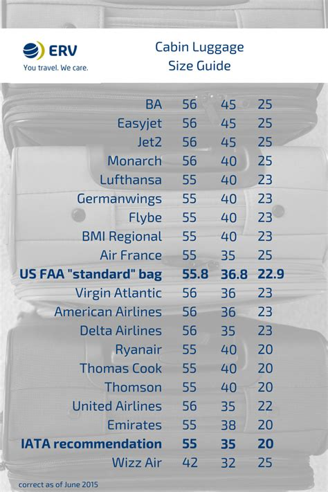 cabin baggage sizes airline cabin luggage size guide from erv