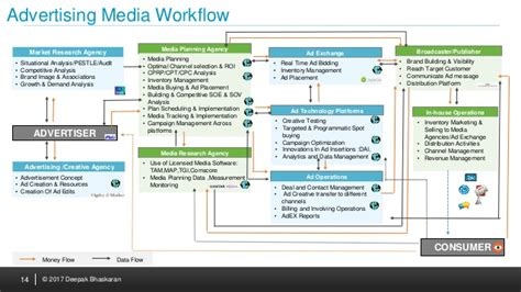 advertising workflow the trillion industry we shall talk about advertising