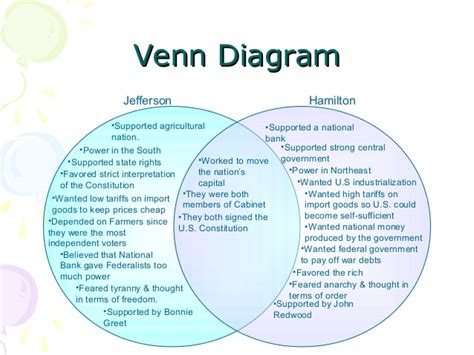 federalist and anti federalist venn diagram federalist and anti federalist venn diagram search results global news ini berita