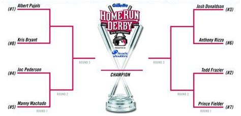 2015 mlb all home run derby predictions and preview