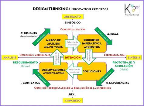 design thinking google design thinking inno pinterest buscar con google