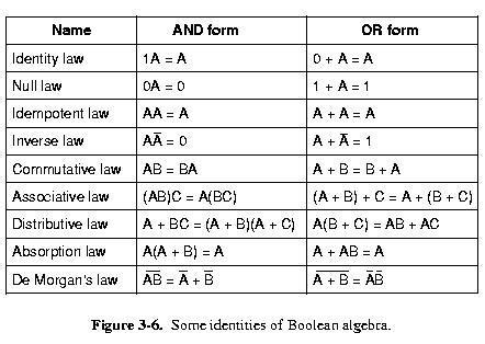 CDA-4101 Lecture 7 Notes C- Boolean Function Examples