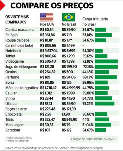 Carga Horaria Mba Nos Eua by Shoppings Nos Estados Unidos Atraem Turistas Brasileiros