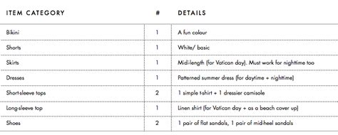 Wardrobe Planning Guide by How To Build A Versatile Travel Wardrobe For Any Trip A 3