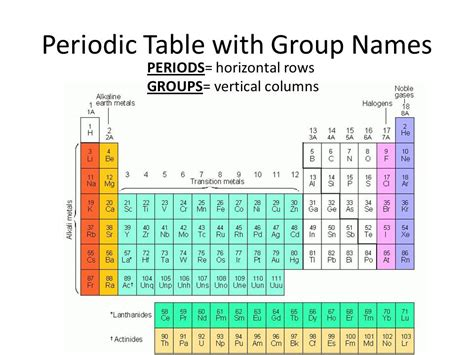periodic table section names do now define an element ppt video online download