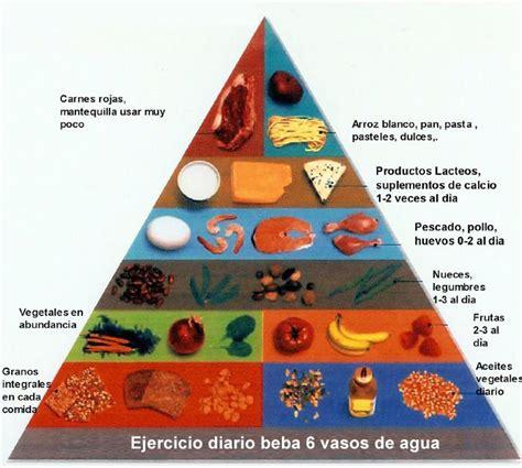 limite de gastos alimentacion 2015 nueva pir 225 mide alimentaria