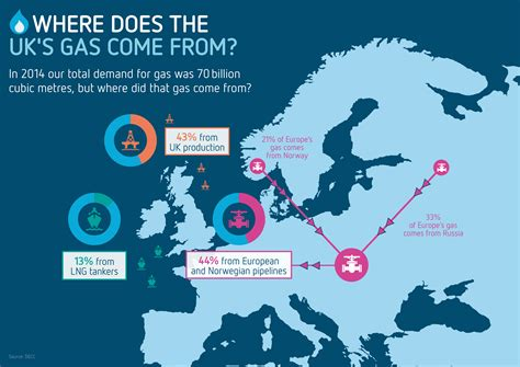 Does Uk by Where Does Uk Gas Come From Gas