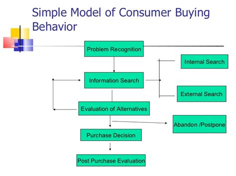 Consumer Behaviour Mba Notes Pdf by Introduction To Consumer Behavior