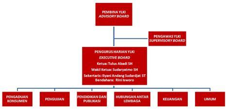 email ylki struktur organisasi yayasan lembaga konsumen indonesia