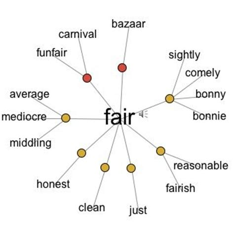 random pattern thesaurus words lesson plans and word clouds on pinterest