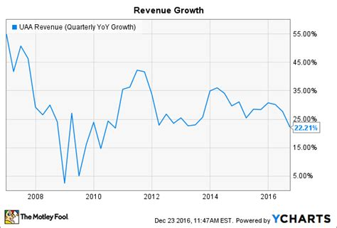 under armour sales under armour inc in 5 charts the motley fool