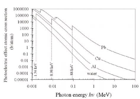 photoelectric cross section what is the efficiency of the photoelectric effect quora