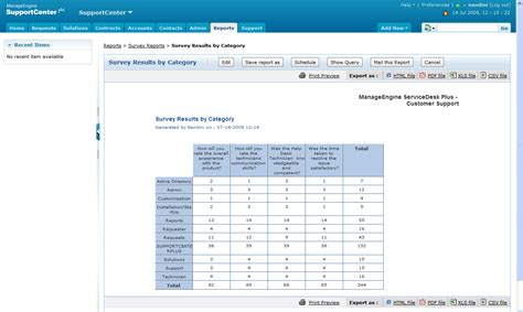 It Support Report Template make customer service support reports manageengine