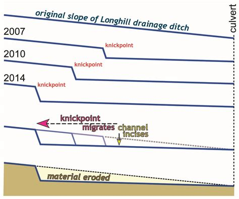 cross sectional profile the longhill drainage ditch when knickpoints move the
