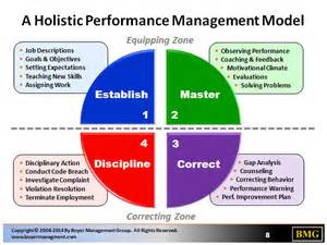 equipping your staff to succeed with holistic performance