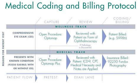 36 best coding images on pinterest coding programming 47 best images about medical coding and billing on