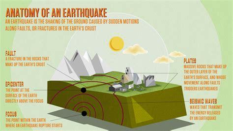 earthquake for kids earthquake infographic list