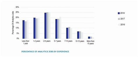 Aim Mba Requirements by Study In Analytics And Data Science In India 2018