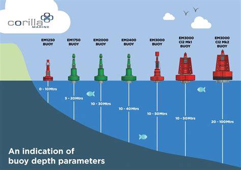 boating signs and buoys buoy depth parameters corilla marine