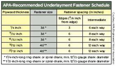 Best Underlayment Fasteners   JLC Online   Underlayments