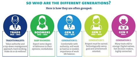 intergenerational engagement understanding the five generations in today s economy books generation y less satisfied than other generations