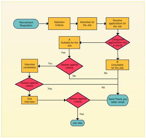 recruitment flowchart flowchart of recruitment process 28 images recruitment