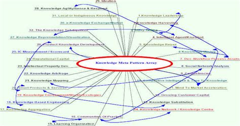 pattern recognition quality control knowledge pattern recognition research centre
