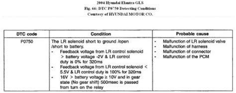 2001 hyundai elantra transmission problems 2004 hyundai elantra transmission problems transmission